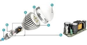 Как купить правильную светодиодную лампу